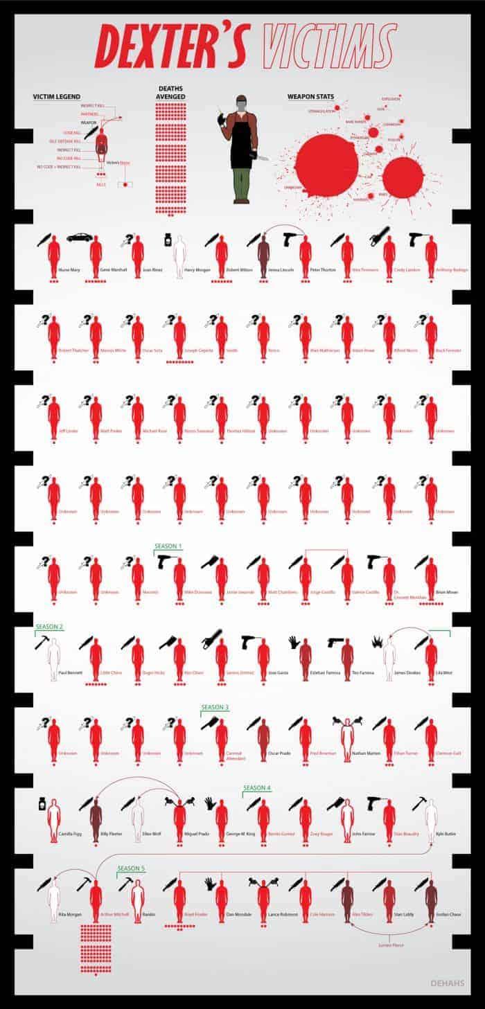 Dexter's Victims Infographic