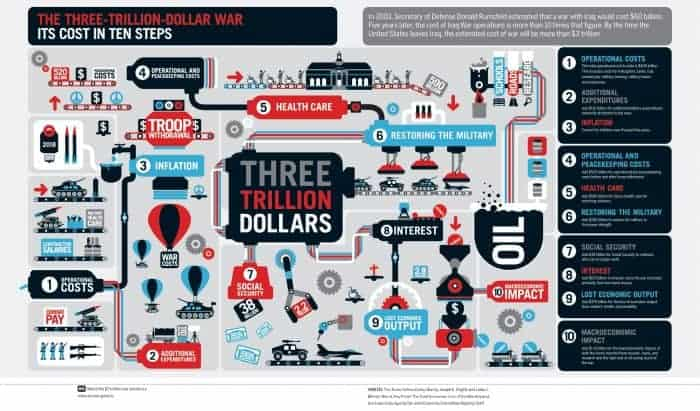 Three-Trillion-Dollar War Infographic