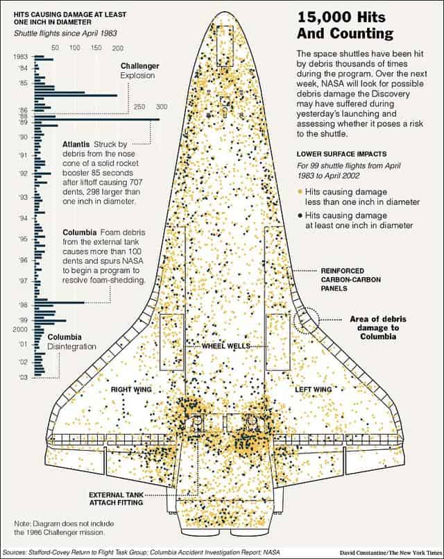 Space Shuttle Infographic