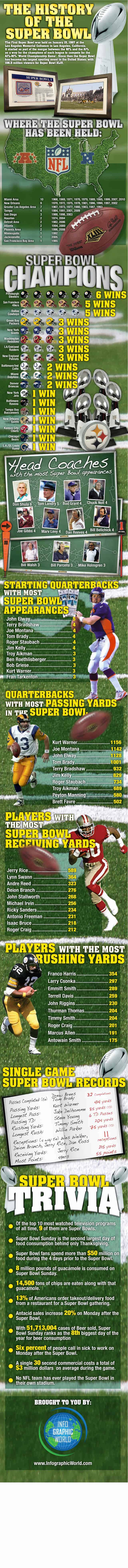 History of the Super Bowl Infographic