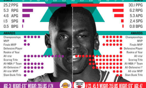 Kobe vs. MJ Infographic