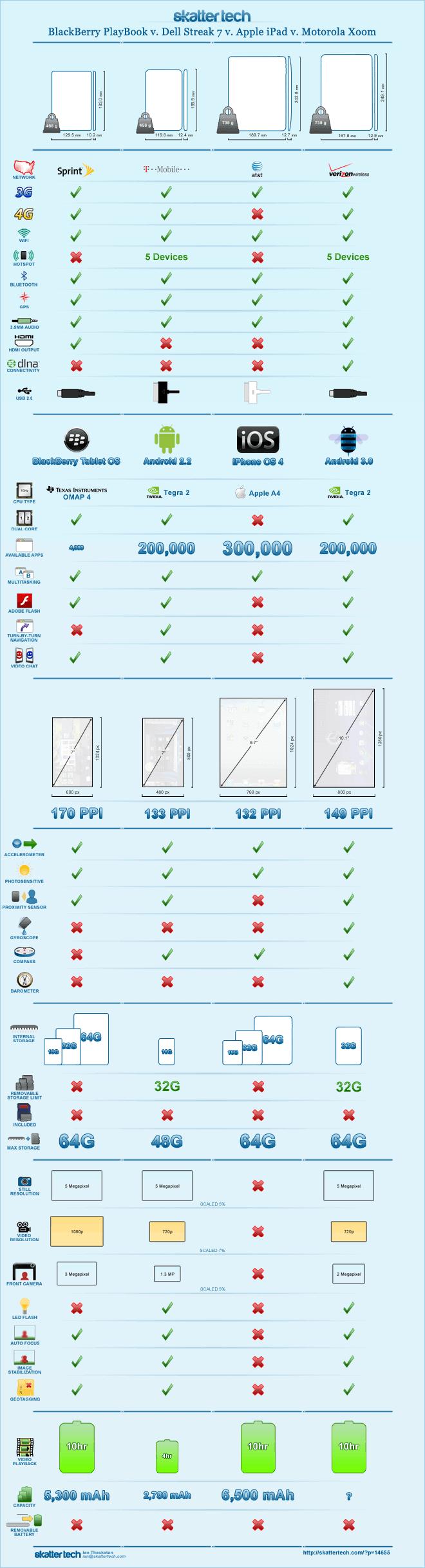 Motorola XOOM vs Everyone Else Infographic