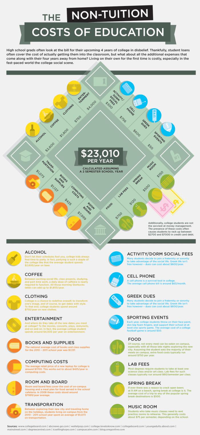 The Hidden Costs of College