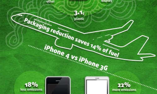 How Green is iPhone