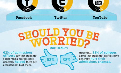How Social Media Is Reshapping College Admissions