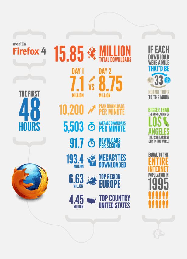Browser Wars Mozilla Firefox 4