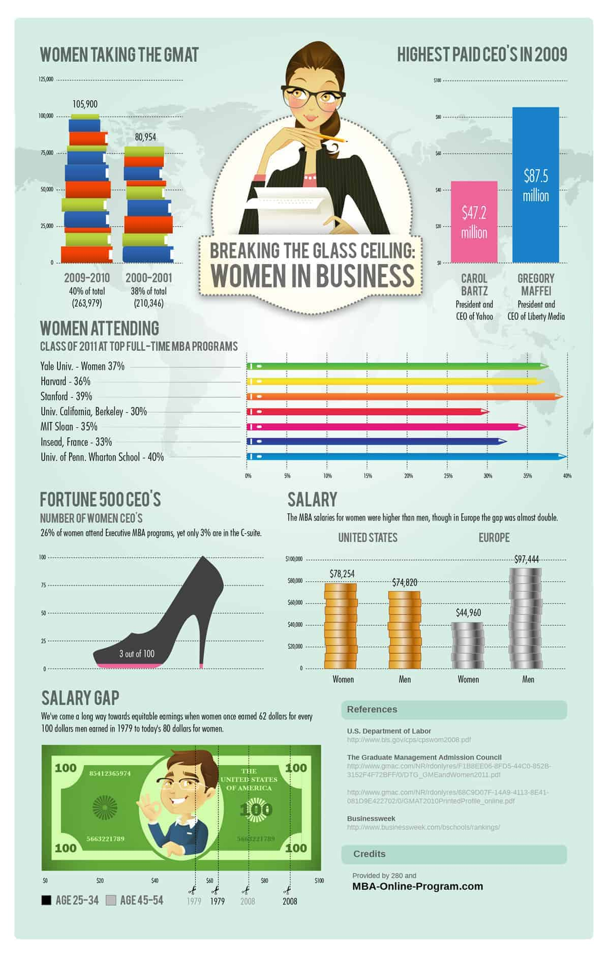Women in Business | Daily Infographic