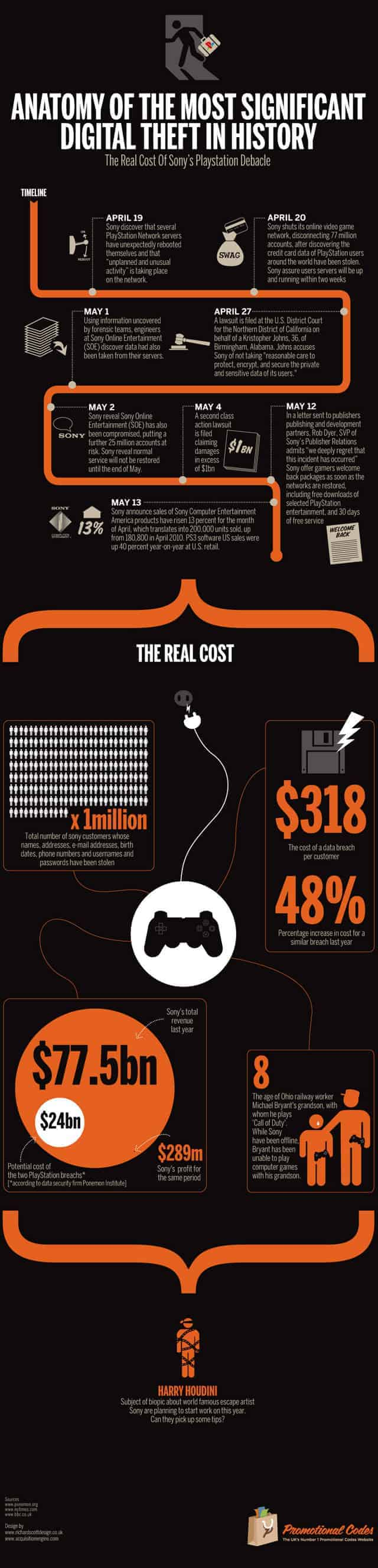 Real Cost of the Sony's Playstation Debacle