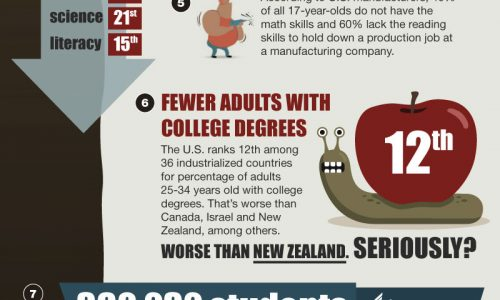Staggering 10 Shocking U.S Education Statistics
