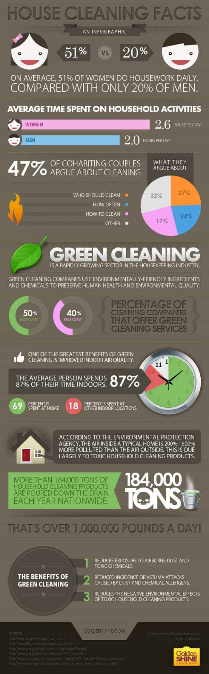 House Cleaning Facts