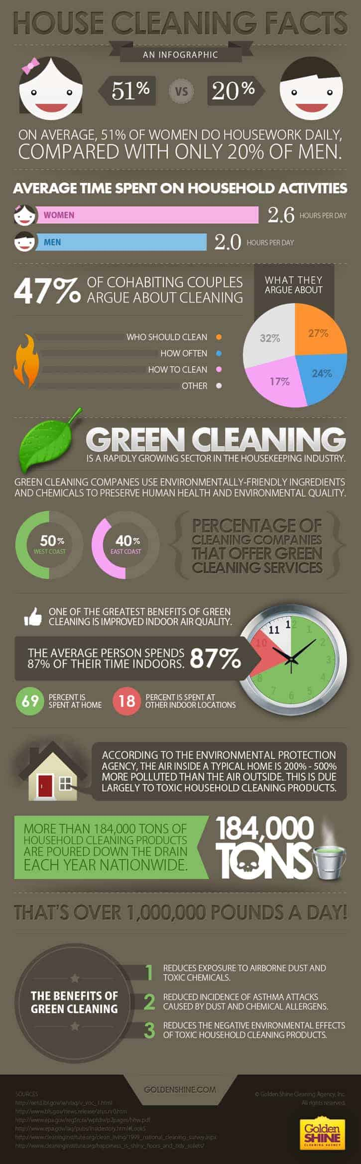 House Cleaning And Couples Daily Infographic