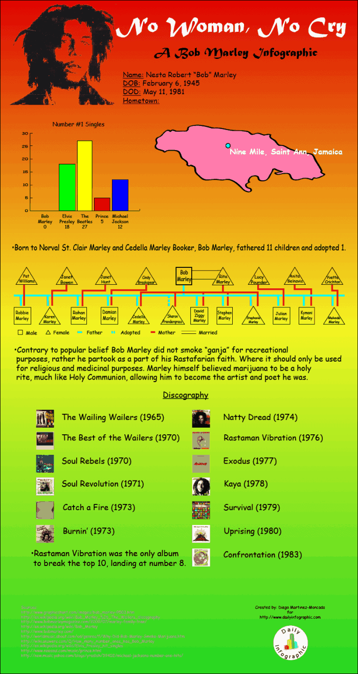 A Bob Marley Infographic