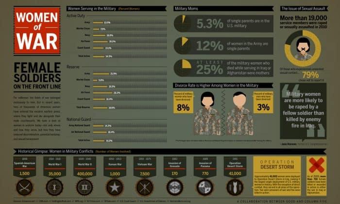 Women of War Infographic