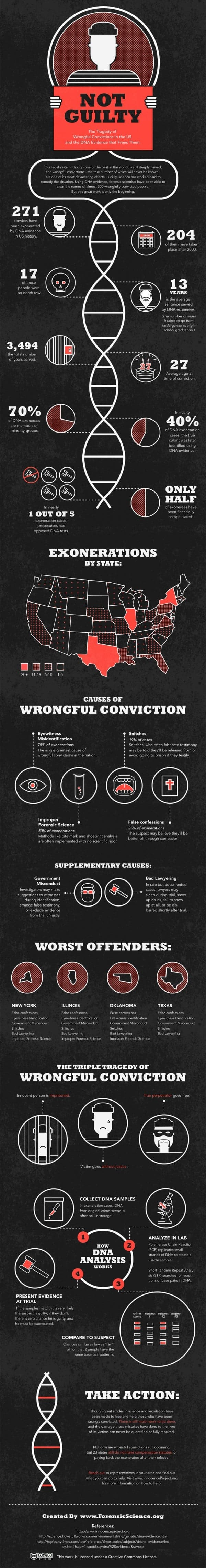 Imperfections of the U.S. Judicial System