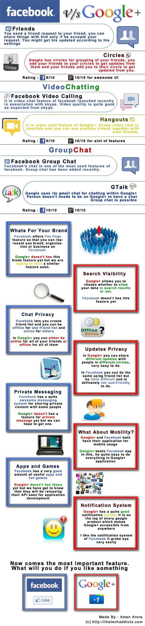 Facebook Vs Google Plus Infographic