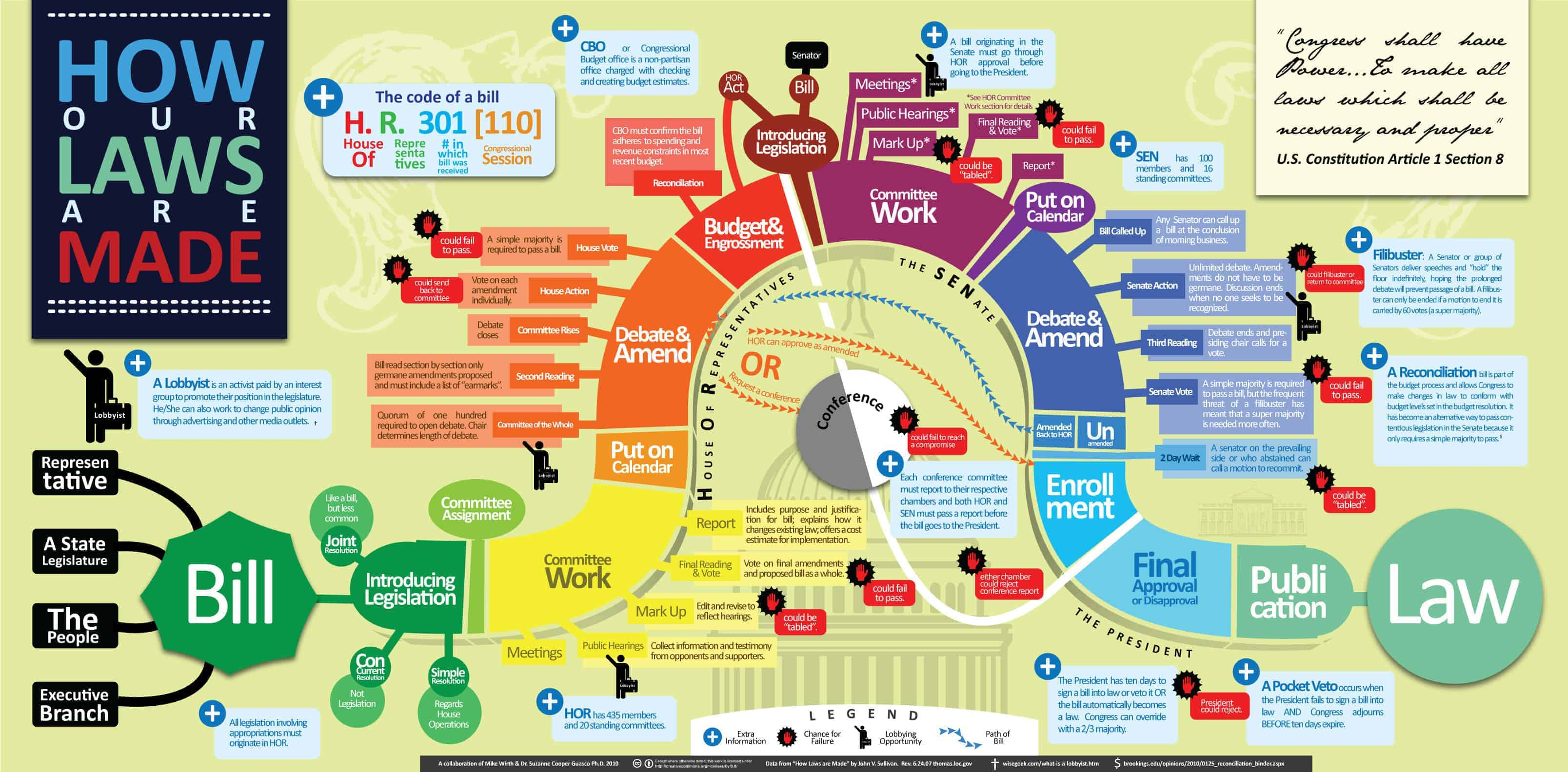 Infographic displaying how federal laws are made.  Click to zoom.