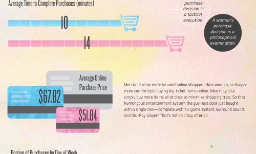 Men vs. Women Online Shopping Infographic