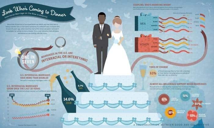 Modern Relationship Infographic
