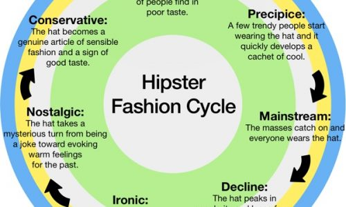 Hipster Fashion Cycle Infographic