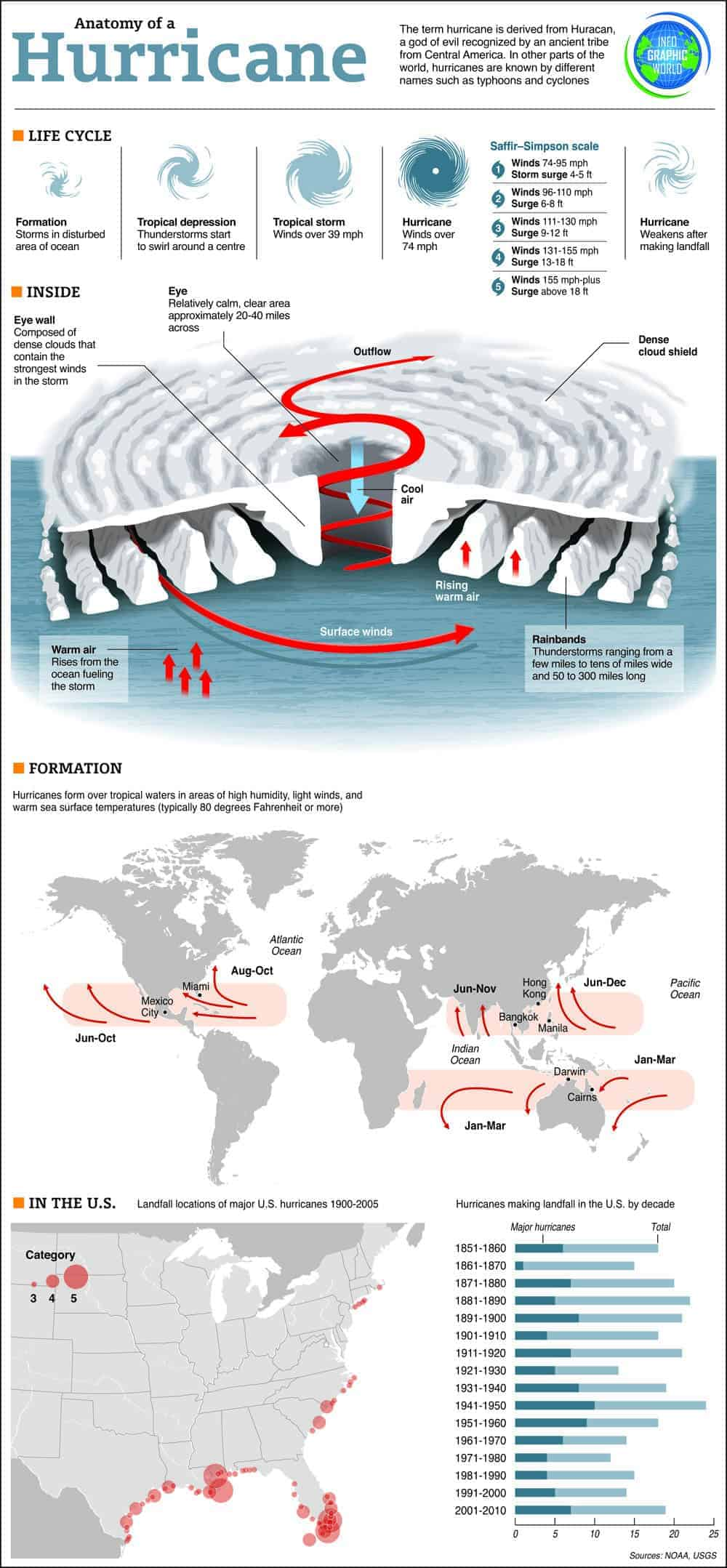 Rock Me Like A Hurricane Daily Infographic