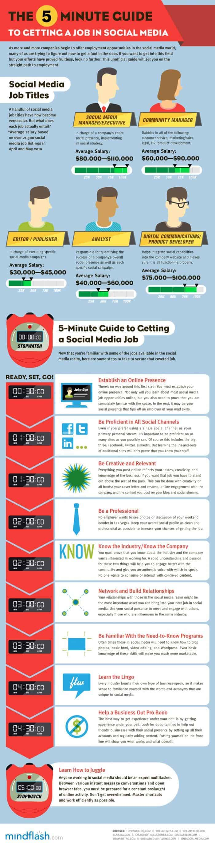 Guide To Getting A Job In Social Media