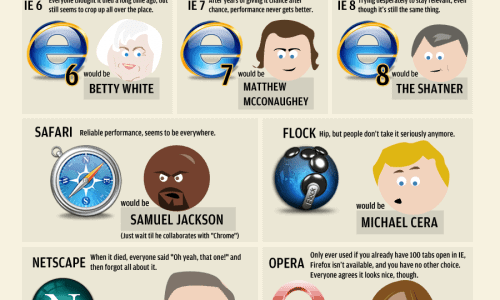 Celebrities web browsers infographic