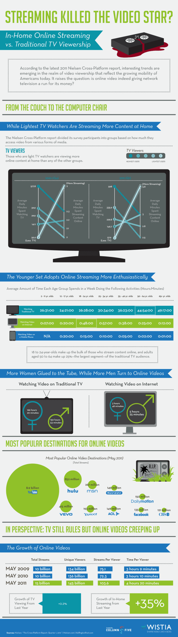 Streaming killed the video star Infographic