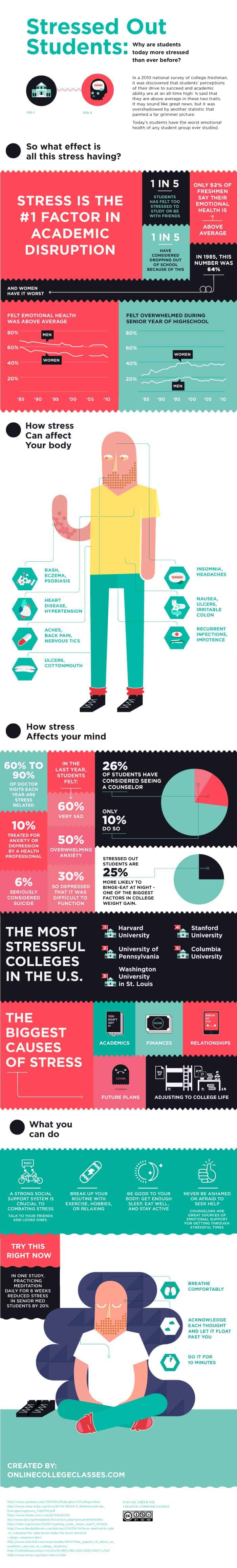 Stressed-Out Students | Daily Infographic
