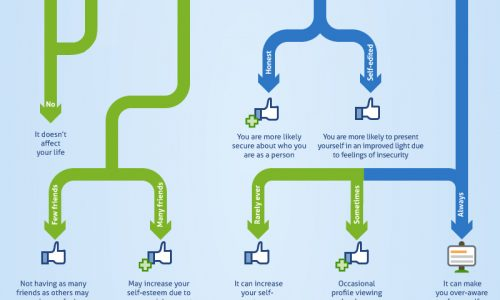 Facebook relationships infographic