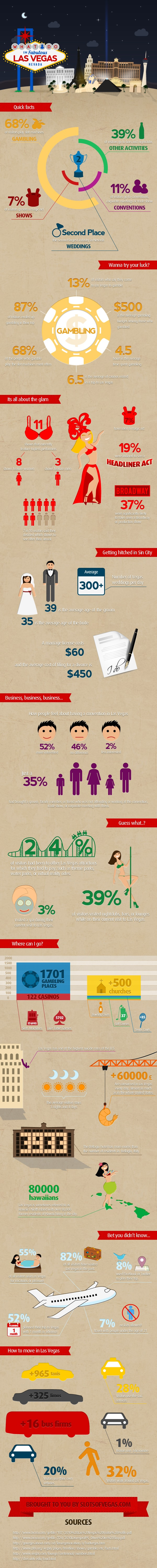 Things people do in las vegas infographic