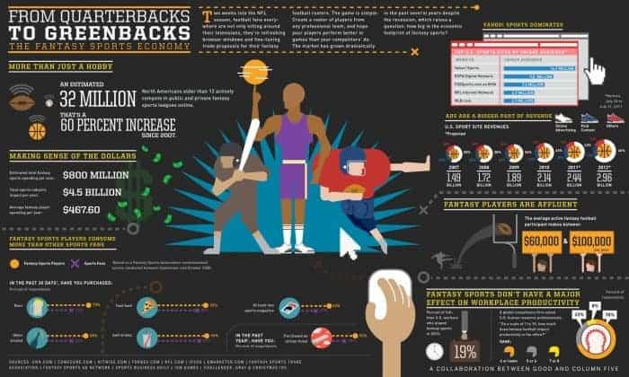 Economics of Fantasy Sports