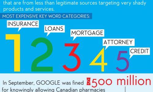Google Behind The Numbers