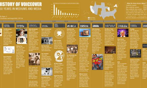 History of Voice Over