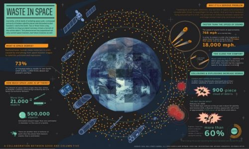 Space Waste Infographic