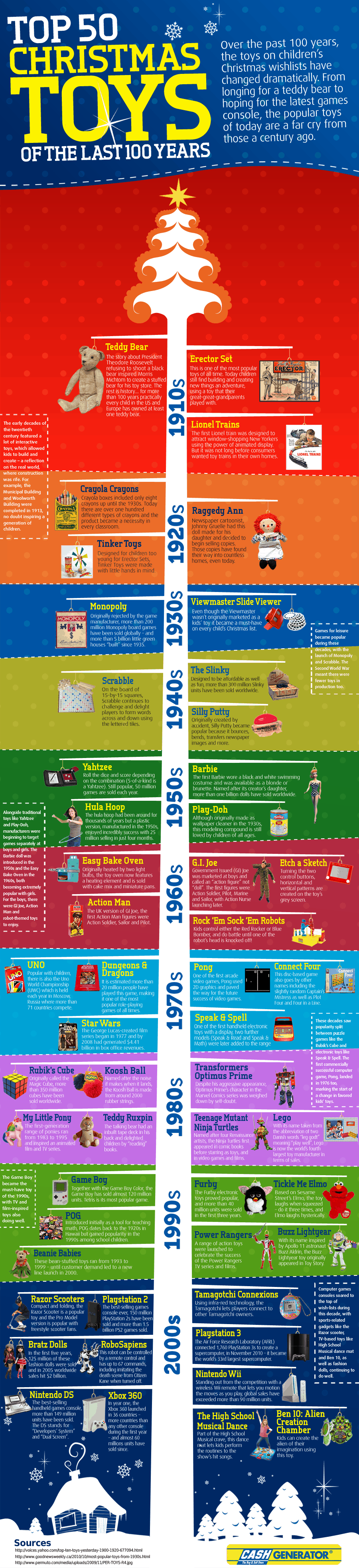 top 50 christmas toys of the past century