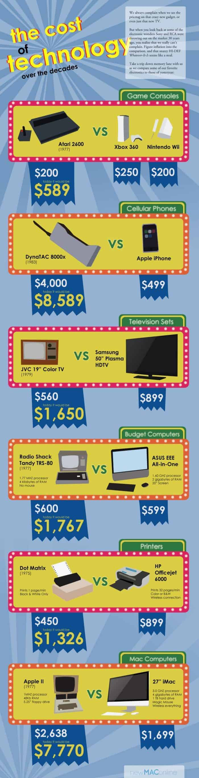 Cost of Technology Over The Decades Infographic