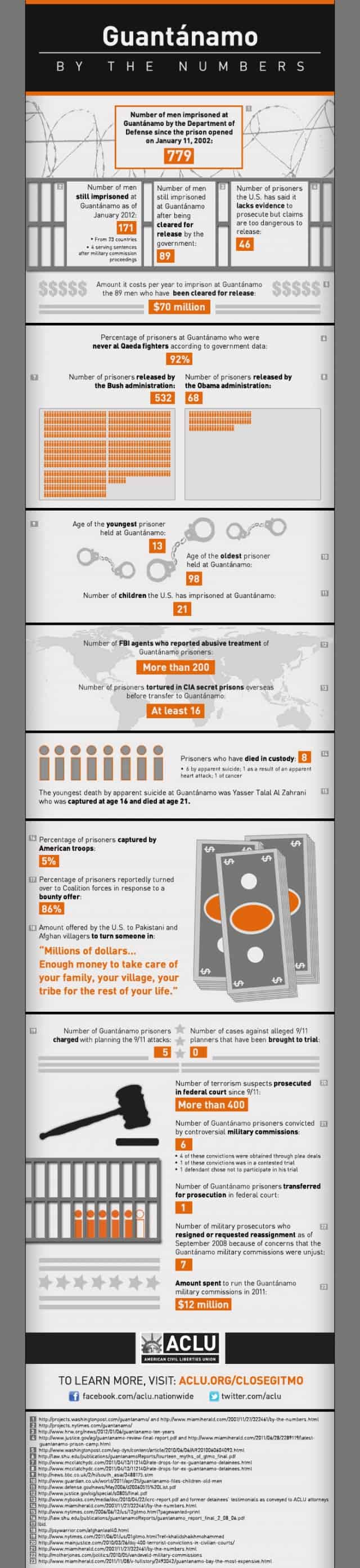 Guantanamo by the numbers infographic