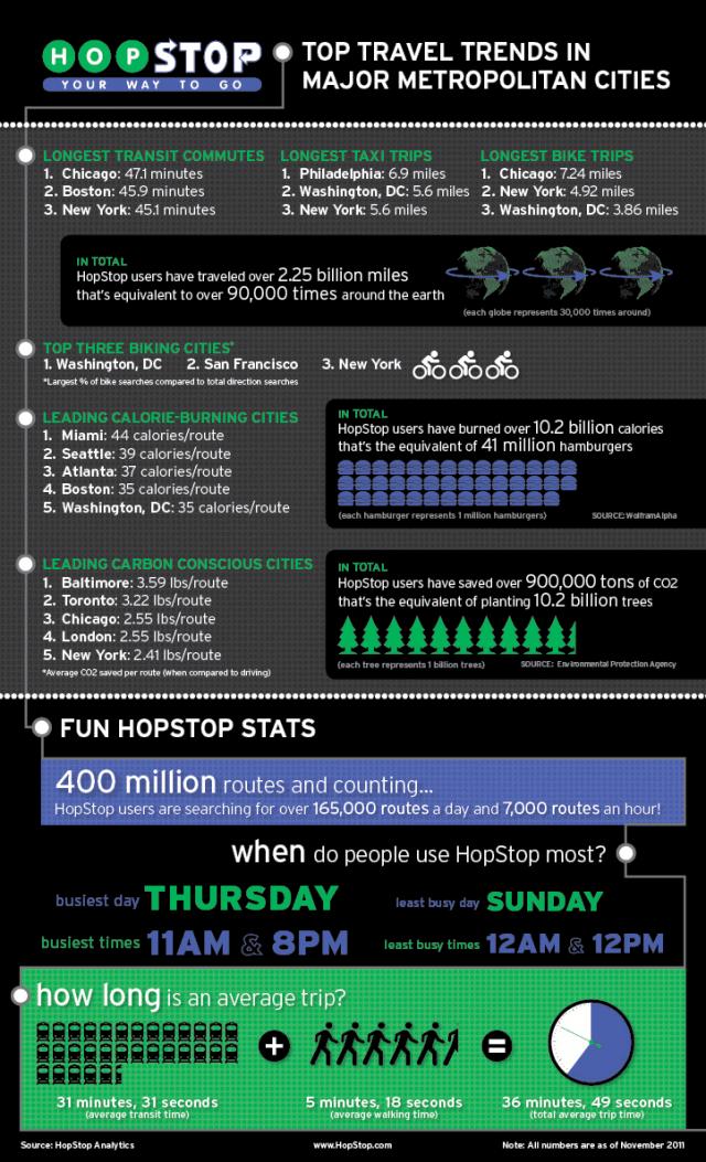 American Public Transportation Infographic