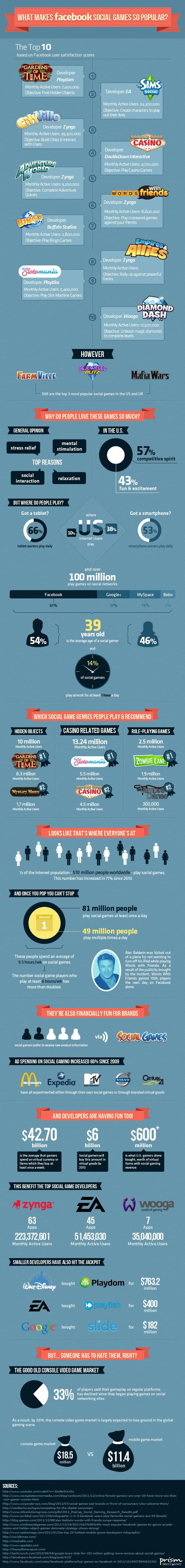 Facebook Social Games Infographic
