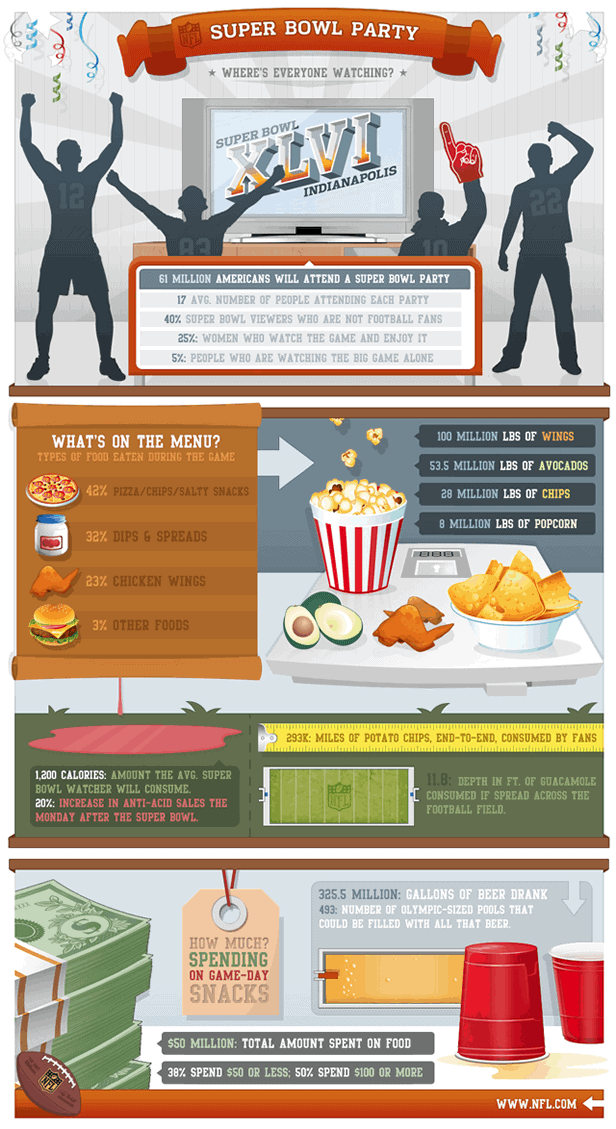 Super bowl party infographic