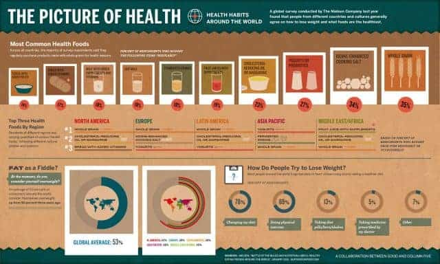 Health Habits Worldwide
