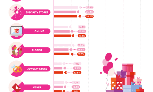 A Retailer's Heart-On for Valentine's Day Infographic
