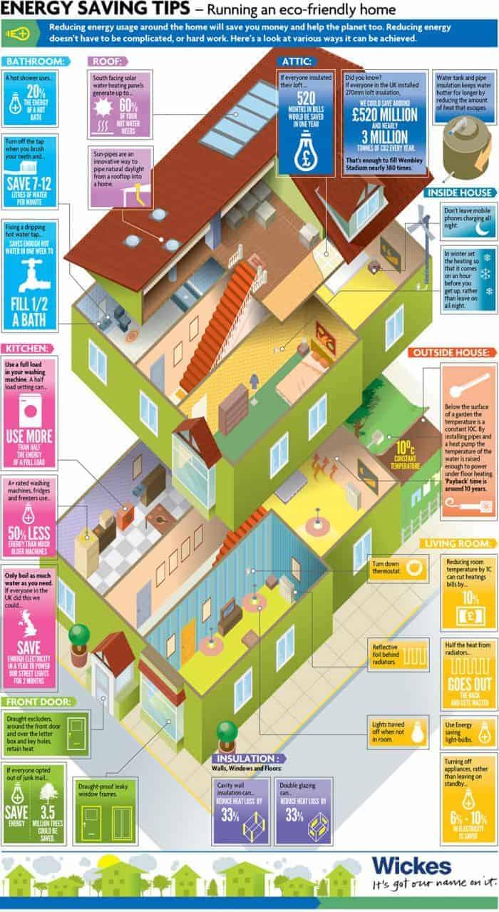 Energy savings tips infographic