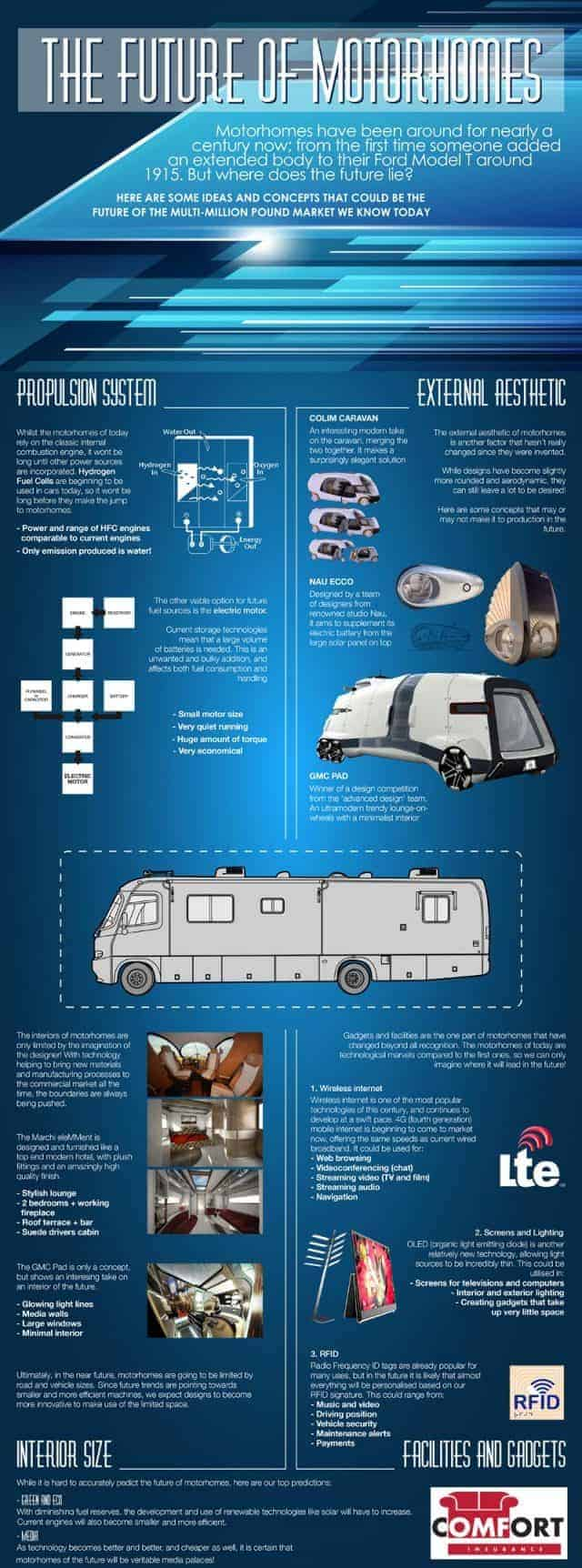 Future of Motorhomes