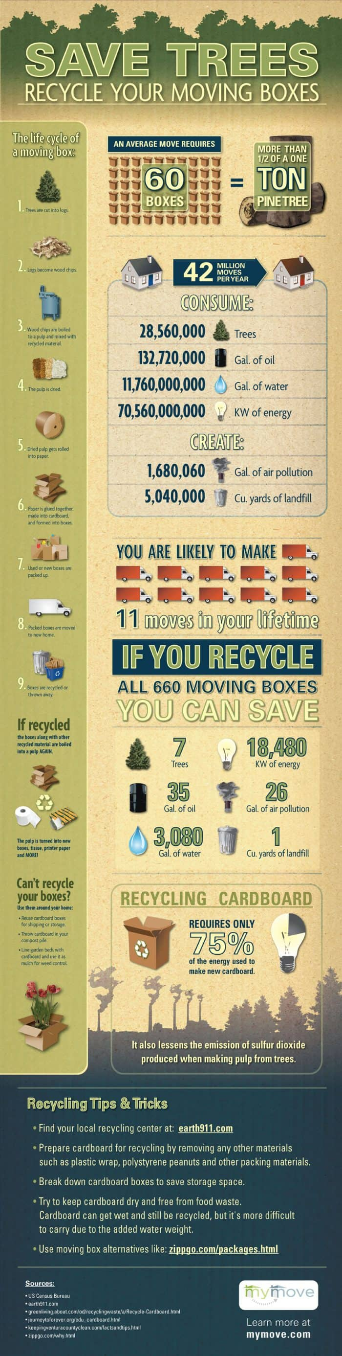 Save Trees Recycle Your Moving Boxes Infographic