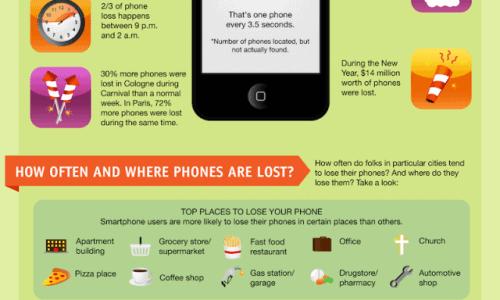 World Of Lost Smartphones