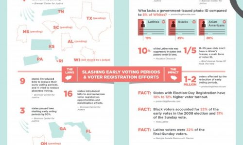 Diminishing Voters' Rights