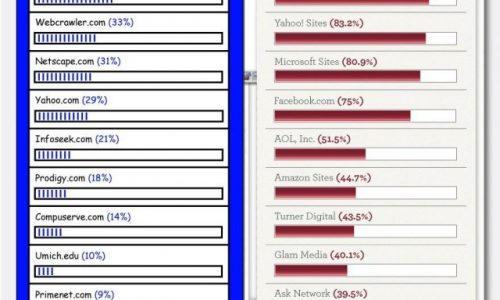 Internet of Yesterday vs. Today