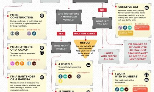 What Music Should You Listen to on the Job