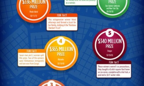 Top 10 Lotto and Bingo Winners